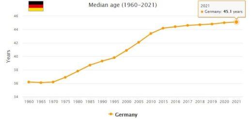 Germany Median Age