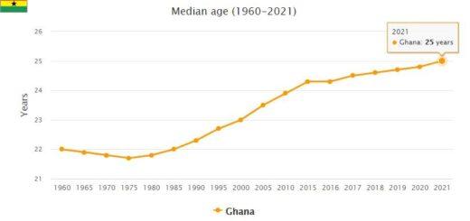 Ghana Median Age