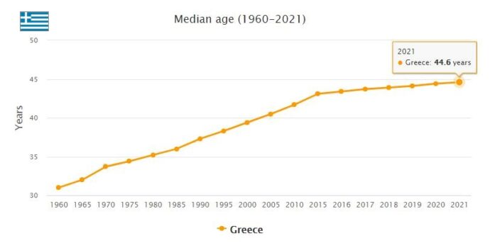 Greece Median Age