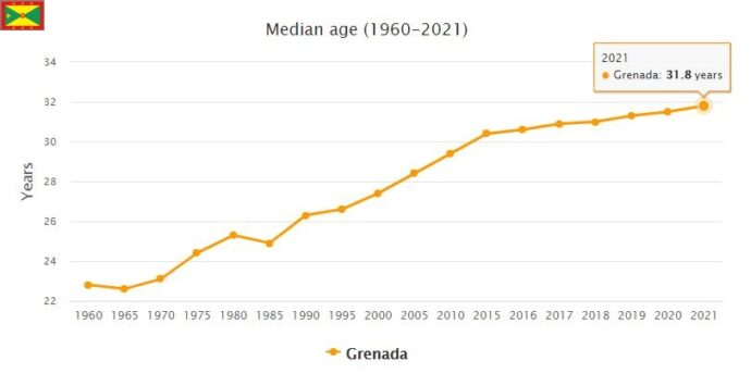 Grenada Median Age