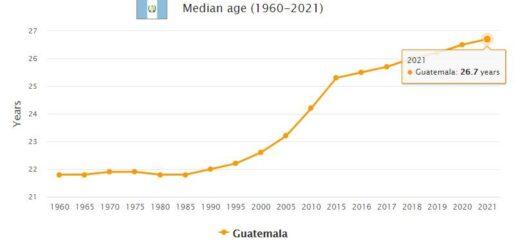 Guatemala Median Age