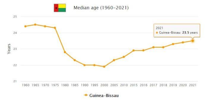 Guinea-Bissau Median Age