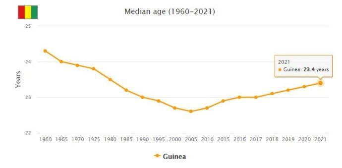 Guinea Median Age