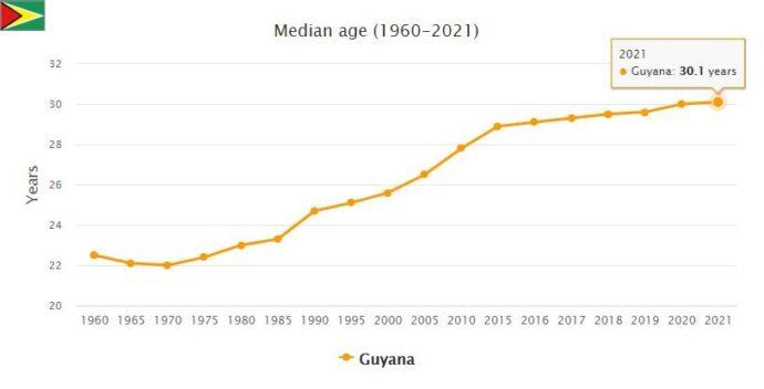 Guyana Median Age