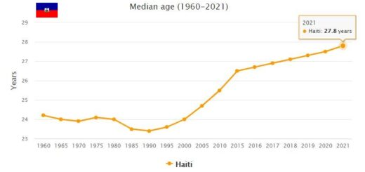 Haiti Median Age