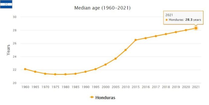 Honduras Median Age