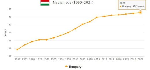 Hungary Median Age