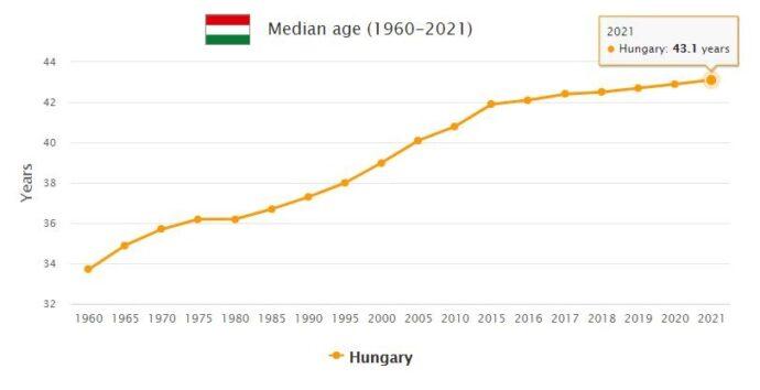 Hungary Median Age