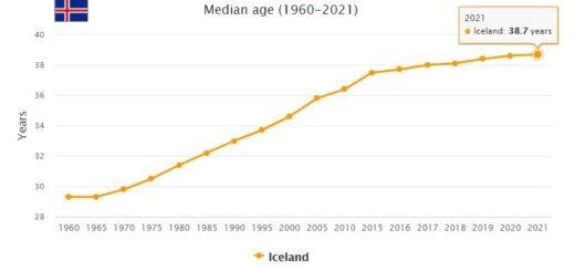 Iceland Median Age