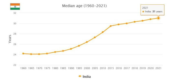 India Median Age