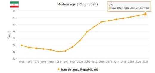 Iran Median Age