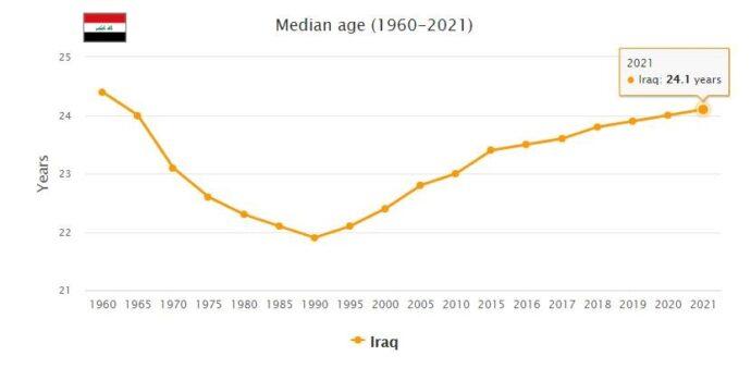 Iraq Median Age