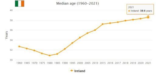Ireland Median Age