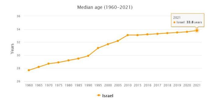 Israel Median Age