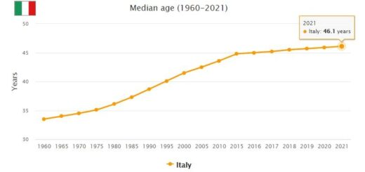 Italy Median Age