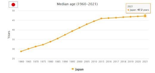 Japan Median Age