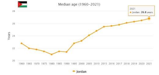 Jordan Median Age