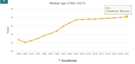 Kazakhstan Median Age