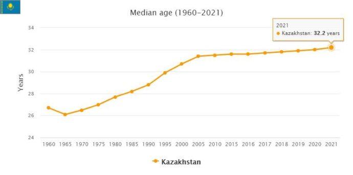 Kazakhstan Median Age