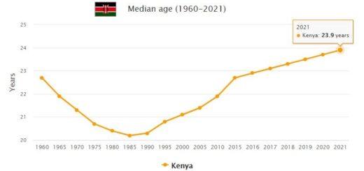 Kenya Median Age