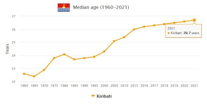 Kiribati Median Age