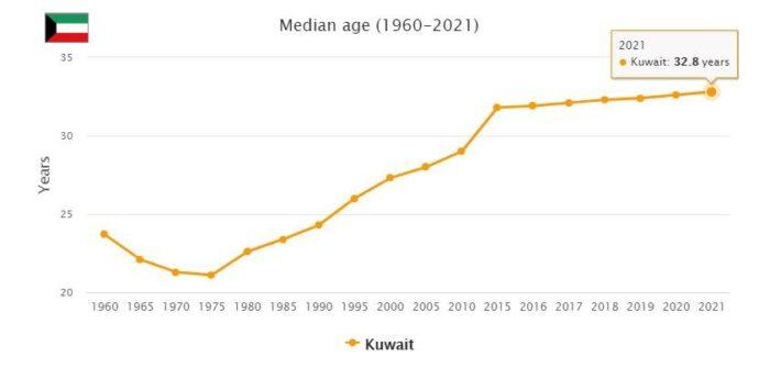 Kuwait Median Age