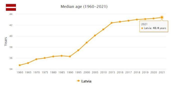 Latvia Median Age