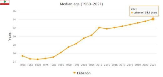 Lebanon Median Age