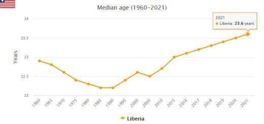 Liberia Median Age