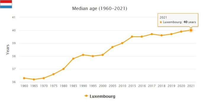 Luxembourg Median Age
