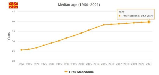 Macedonia Median Age