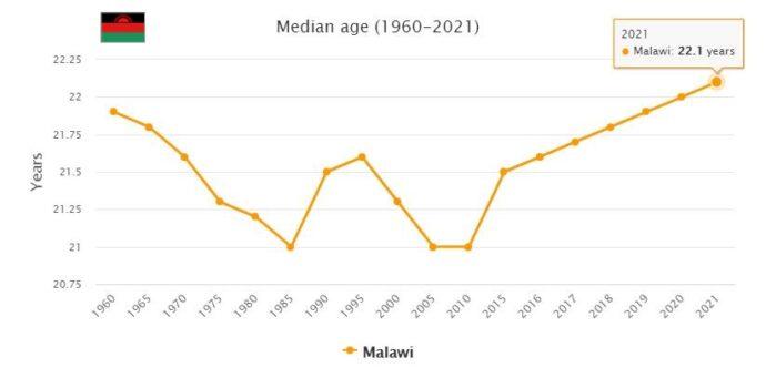 Malawi Median Age