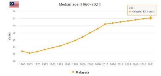 Malaysia Median Age