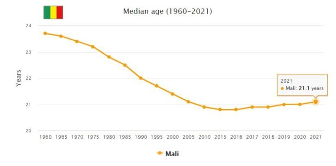 Mali Median Age
