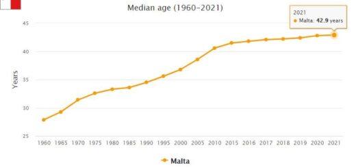 Malta Median Age