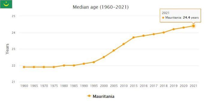 Mauritania Median Age