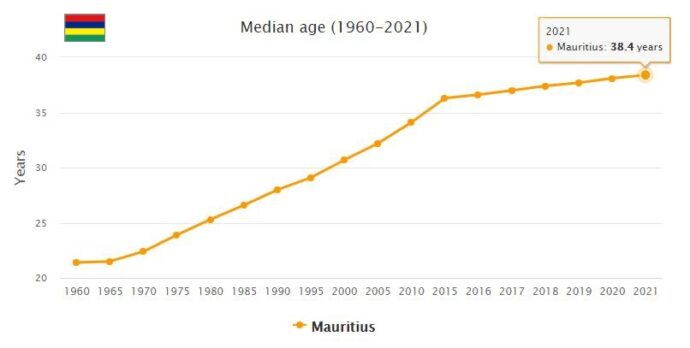 Mauritius Median Age