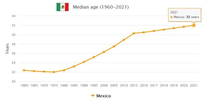Mexico Median Age