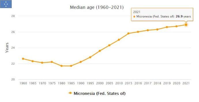 Micronesia Median Age