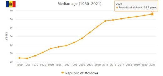 Moldova Median Age