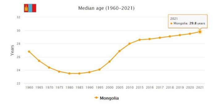 Mongolia Median Age