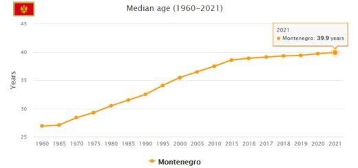 Montenegro Median Age