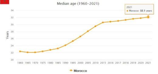 Morocco Median Age