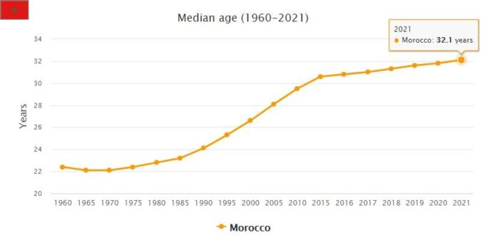Morocco Median Age
