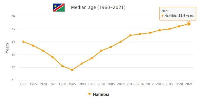 Namibia Median Age
