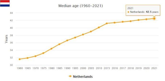 Netherlands Median Age