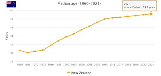 New Zealand Median Age