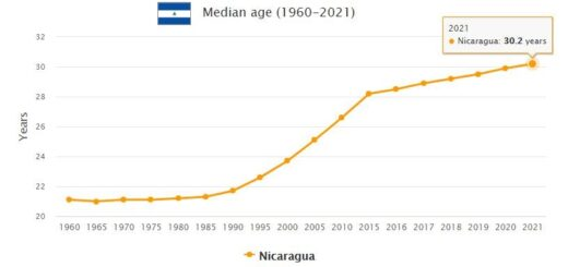 Nicaragua Median Age