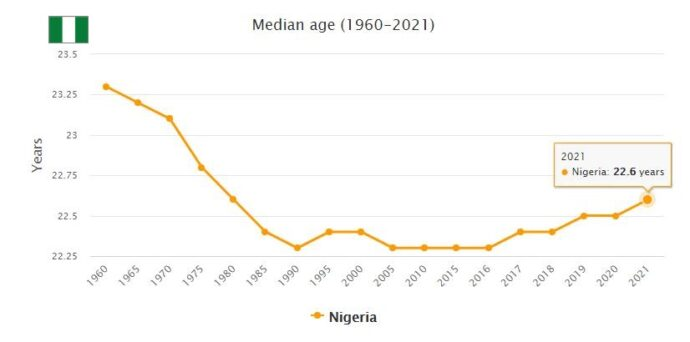 Nigeria Median Age