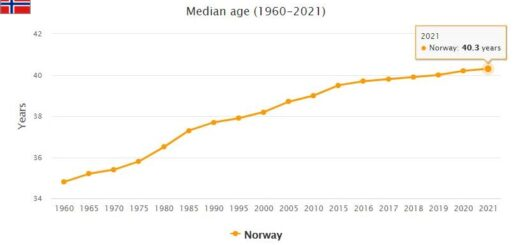 Norway Median Age